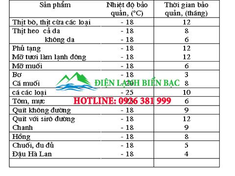 he-thong-va-thiet-bi-kho-lanh-bao-quan-1