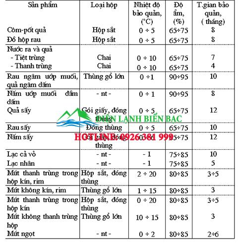 he-thong-va-thiet-bi-kho-lanh-bao-quan-3