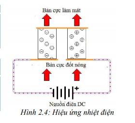 hiệu ứng nhiệt điện